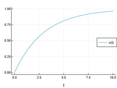 Simulation result of first-order lag element