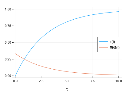 Simulation result of first-order lag element, with right-hand side