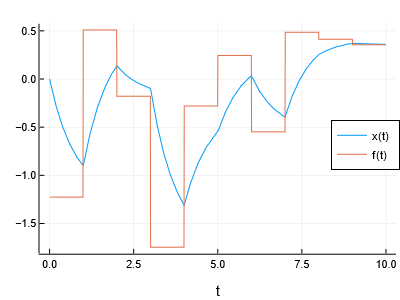 Simulation result of first-order lag element, step-wise forcing function