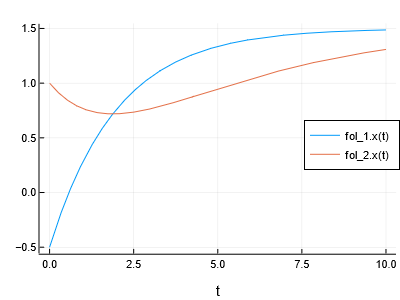 Simulation of connected system (two first-order lag elements in series)