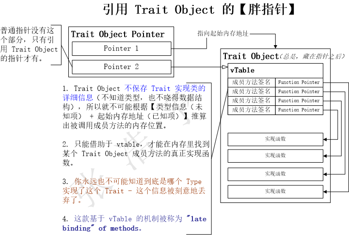 trait-object