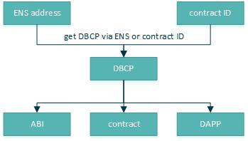 DBCP information flow