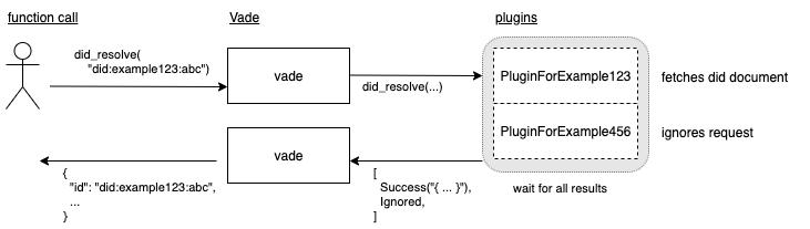 vade_plugin_flow