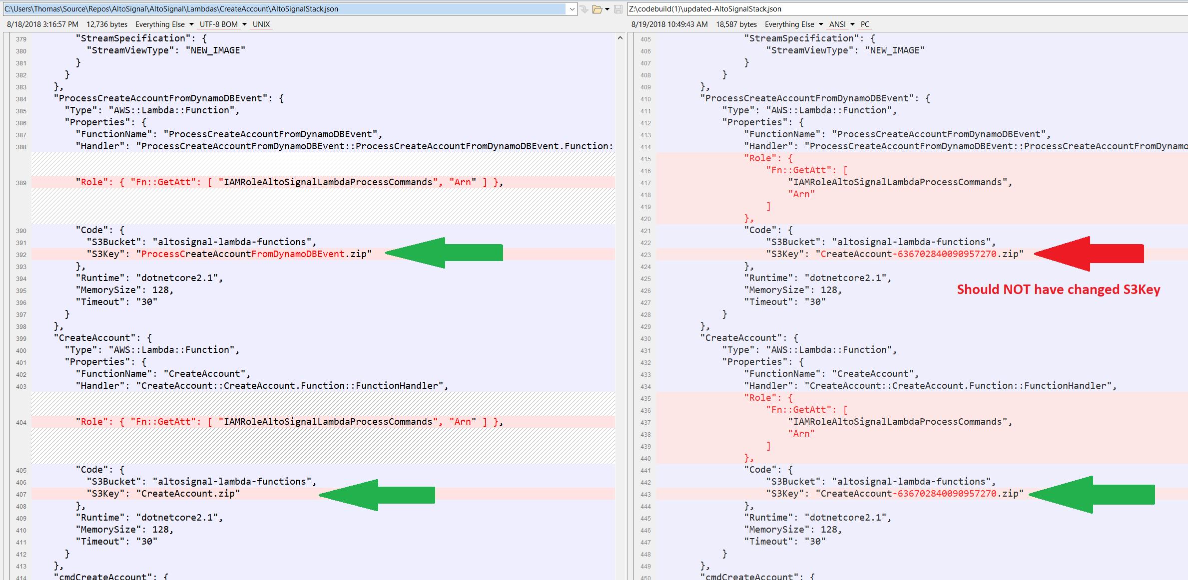 BUG: dotnet lambda package-ci creates faulty CloudFormation