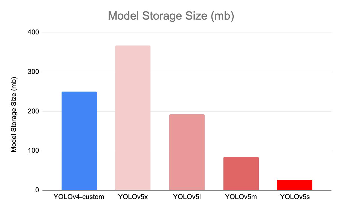 YOLOv5 Size