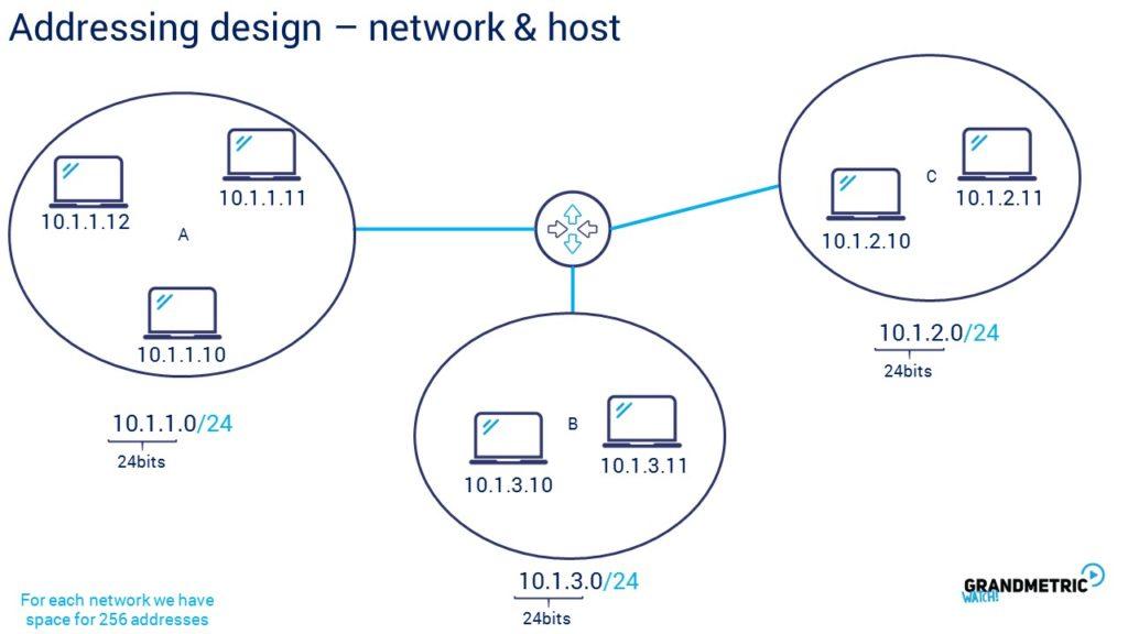 addressing-design-network-host-1024x576