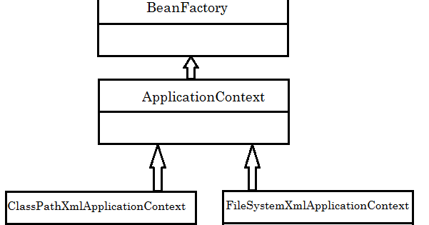ApplicationContextInterface