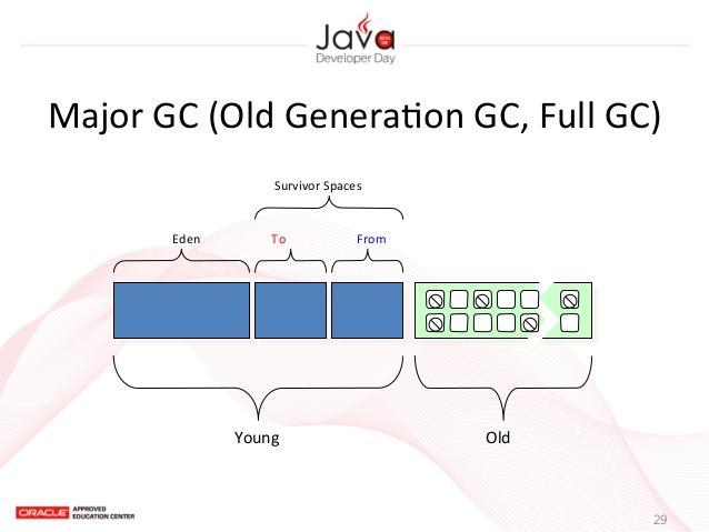 java-gc-29-638