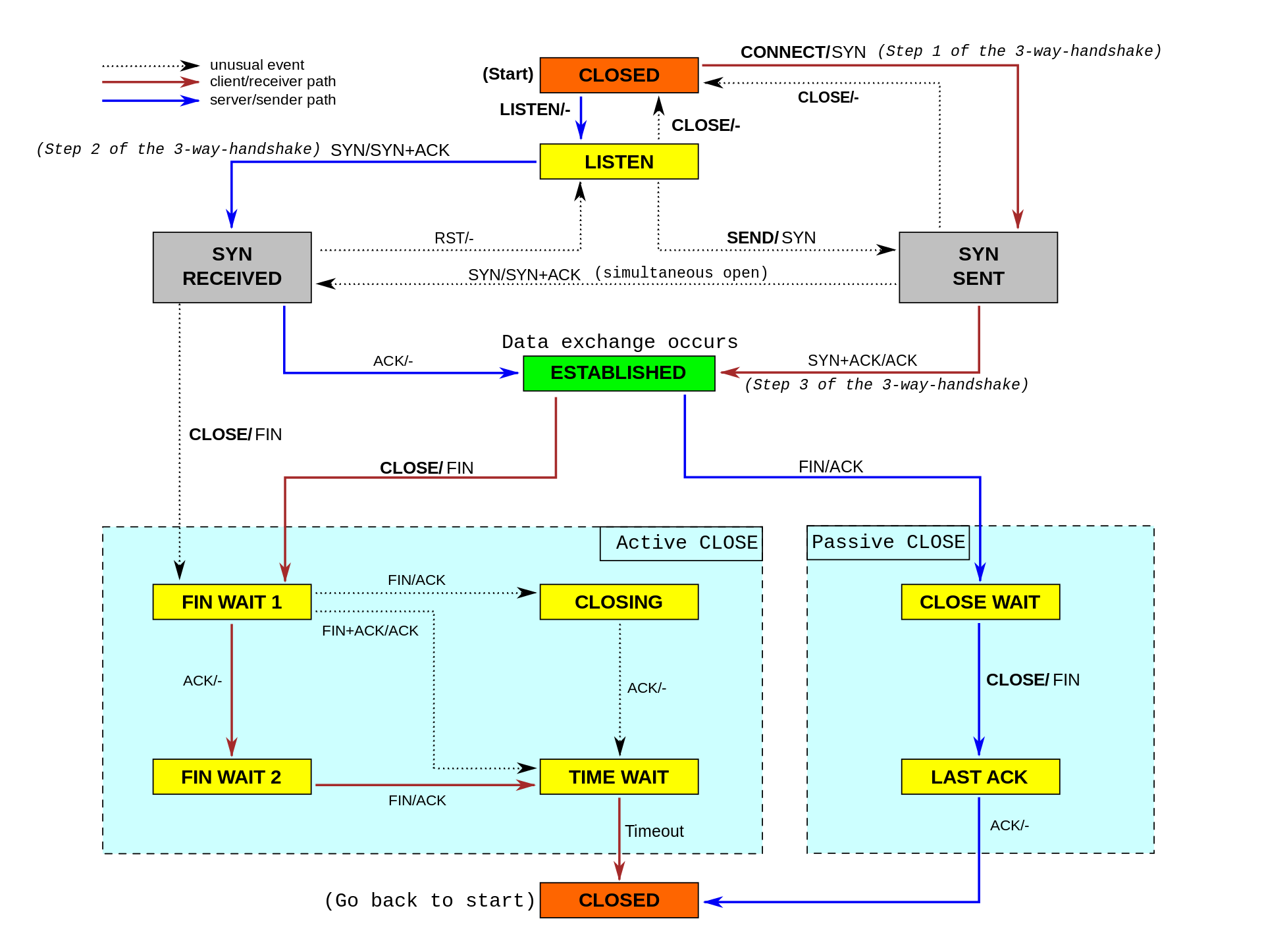 1920px-Tcp_state_diagram_fixed_new svg