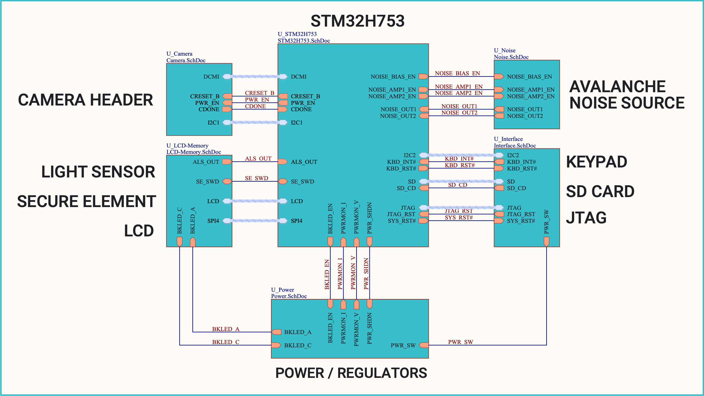 main board block diagram
