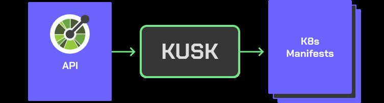 kusk-overview