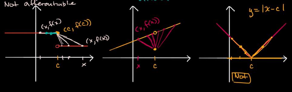 Calculus Basics 微积分基础 · Issue #49 · solomonxie