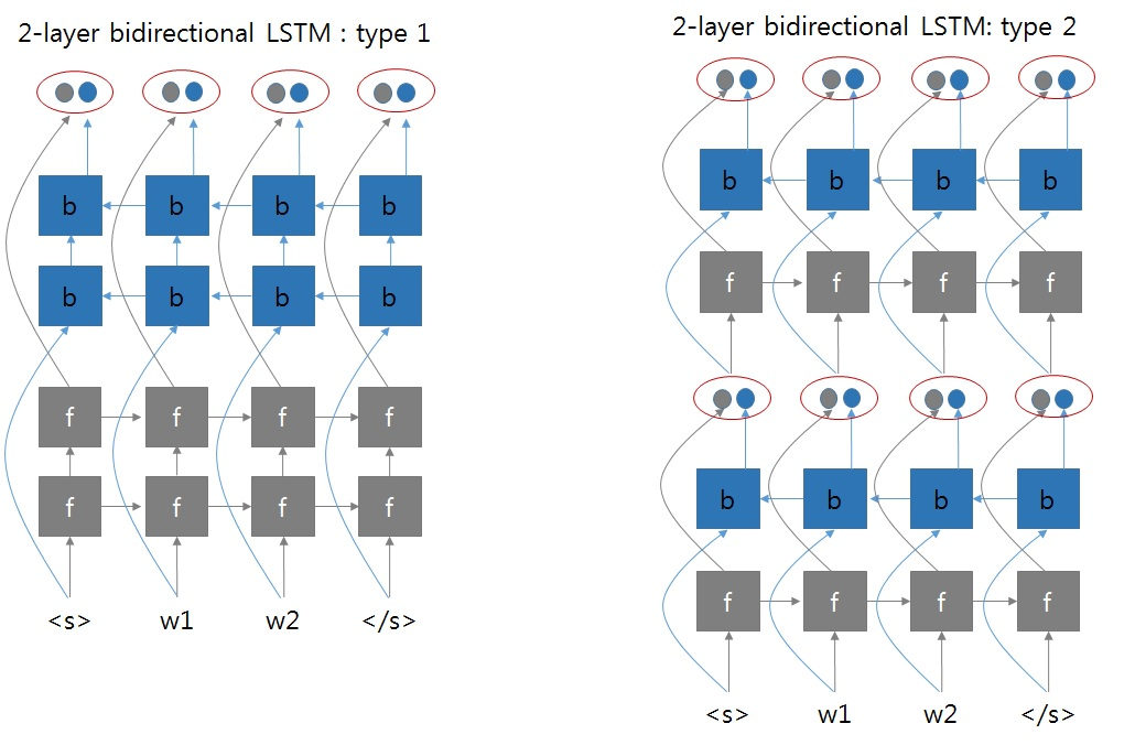 feature request] Multi-layer bidirectional RNN · Issue #4930