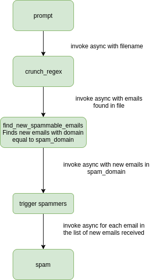Asynchronous Programming and Microservices: Comparing