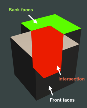 Intersection-example
