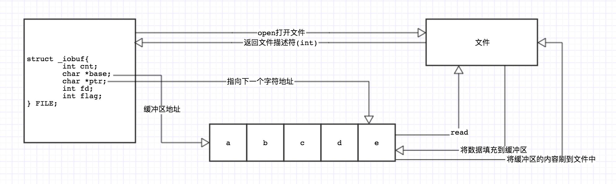 C语言 2