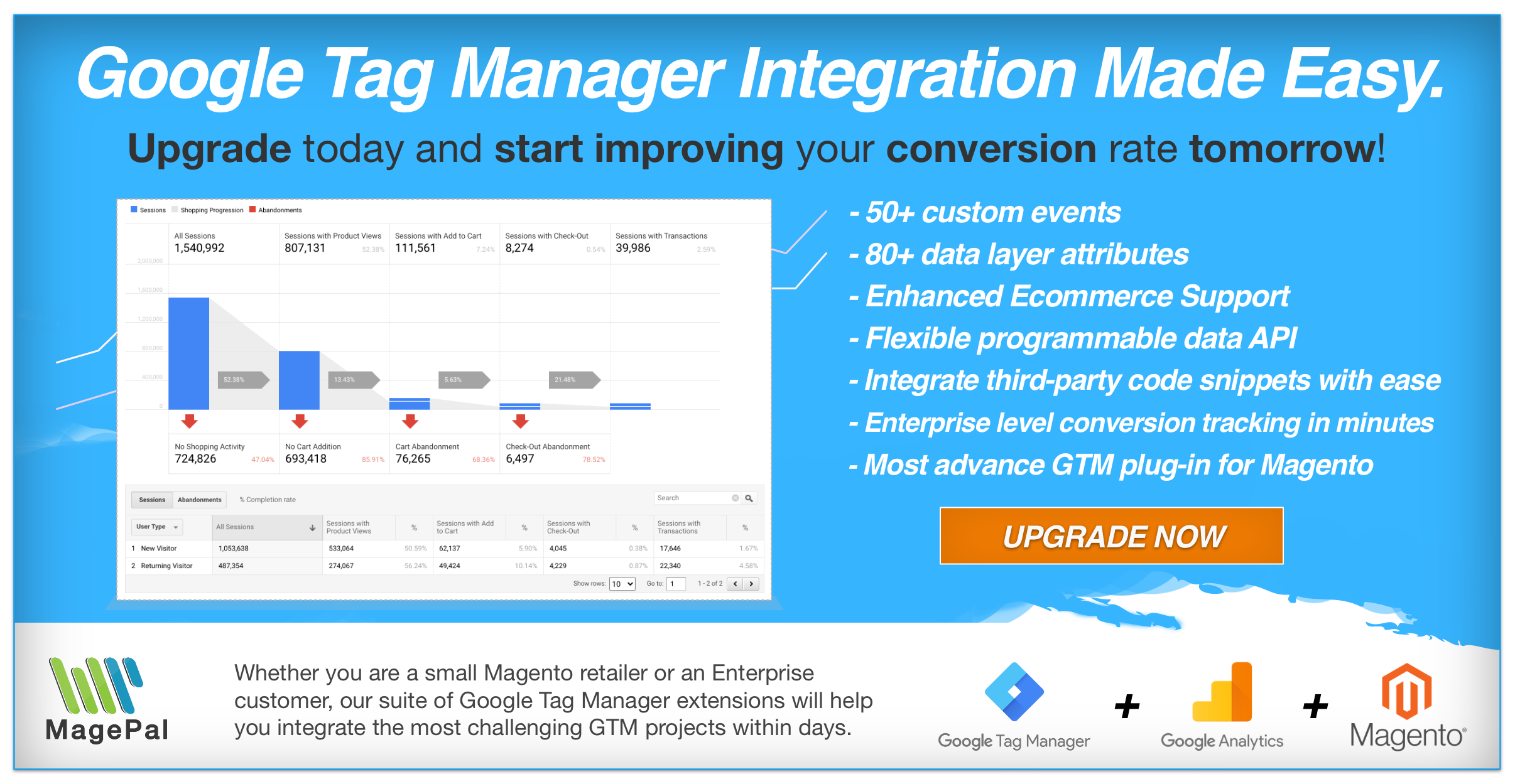 Magento Enhanced Ecommerce for Google Tag Manager