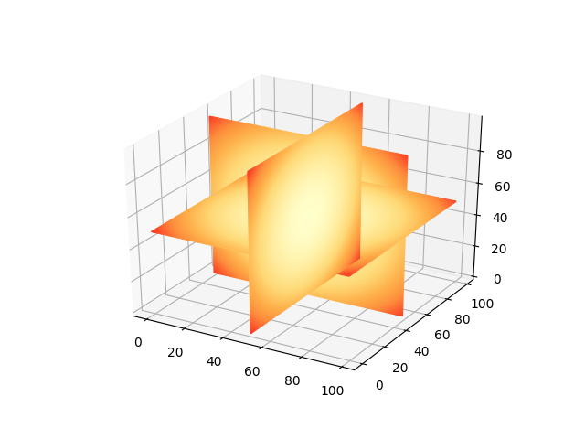 2d slices in 3d plot · Issue #3919 · matplotlib/matplotlib