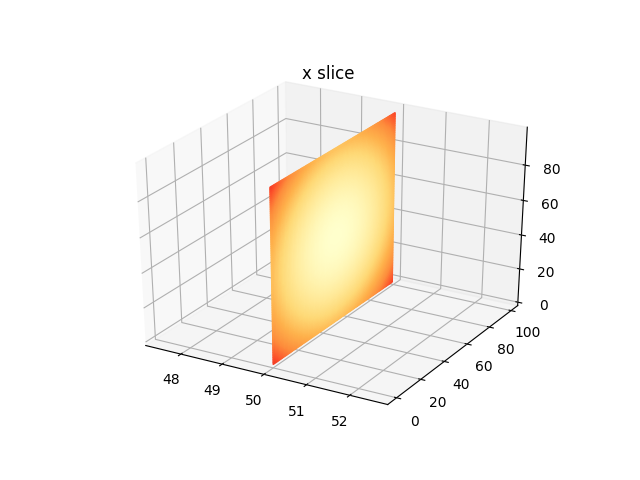 2d slices in 3d plot · Issue #3919 · matplotlib/matplotlib · GitHub
