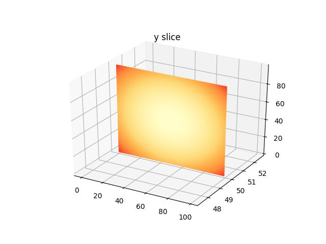 2d slices in 3d plot · Issue #3919 · matplotlib/matplotlib