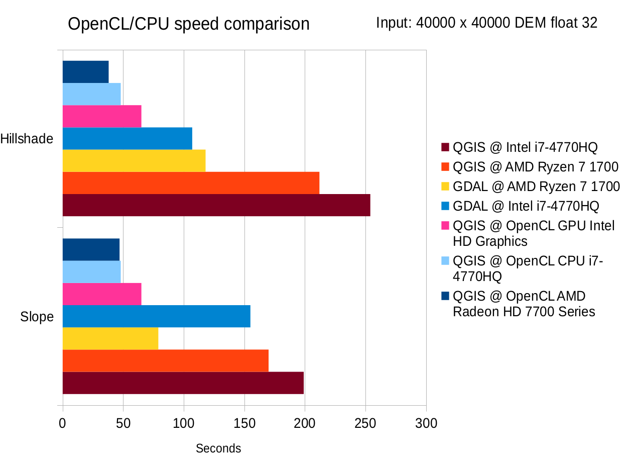 opencl_speed_comparison