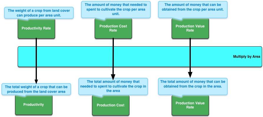 productivitiesdiagram