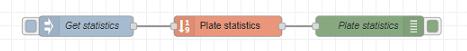 Statistics flow