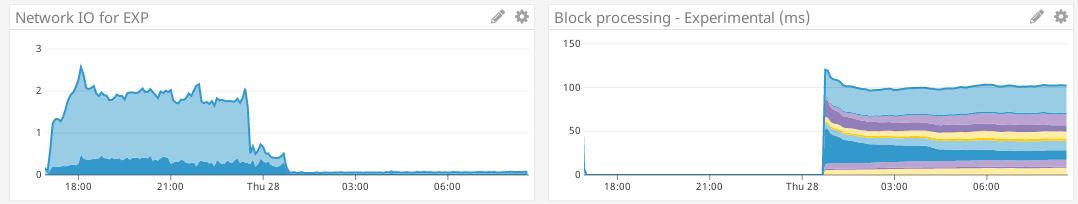 Screenshot_2019-03-28 EXP (52 56 200 108) VS Master (52 56 85 219) Datadog(1)