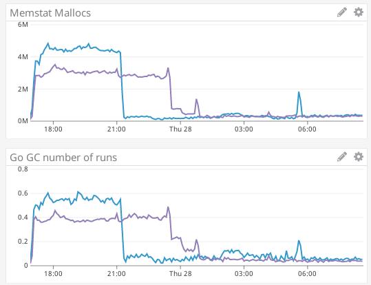 Screenshot_2019-03-28 EXP (52 56 200 108) VS Master (52 56 85 219) Datadog(2)
