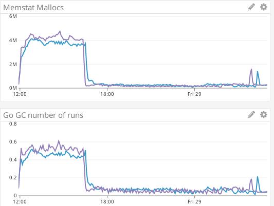 Screenshot_2019-03-29 EXP (52 56 200 108) VS Master (52 56 85 219) Datadog