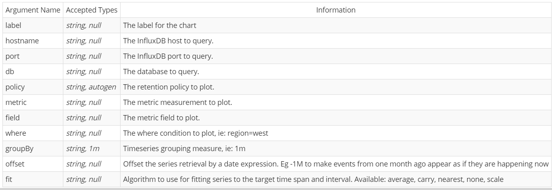 GitHub - lmangani/timelion-influxdb: Experimental InfluxDB plugin