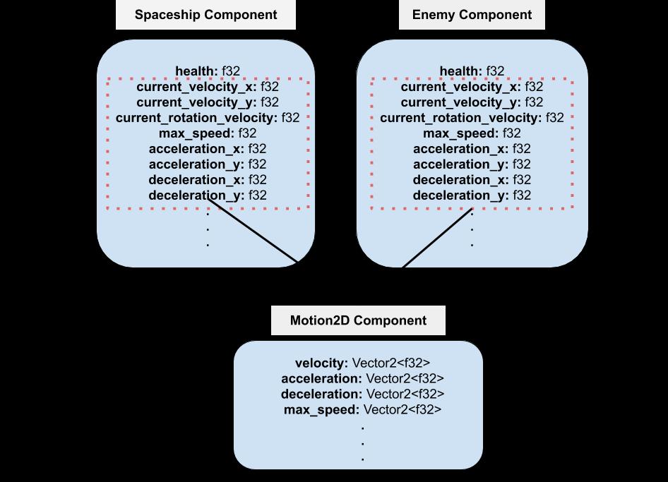 Spaceship-Enemy refactor diagram