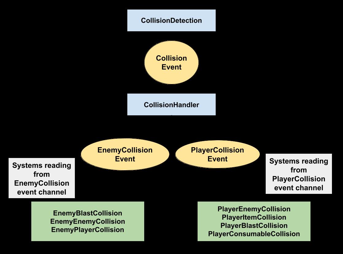 Collision System diagram
