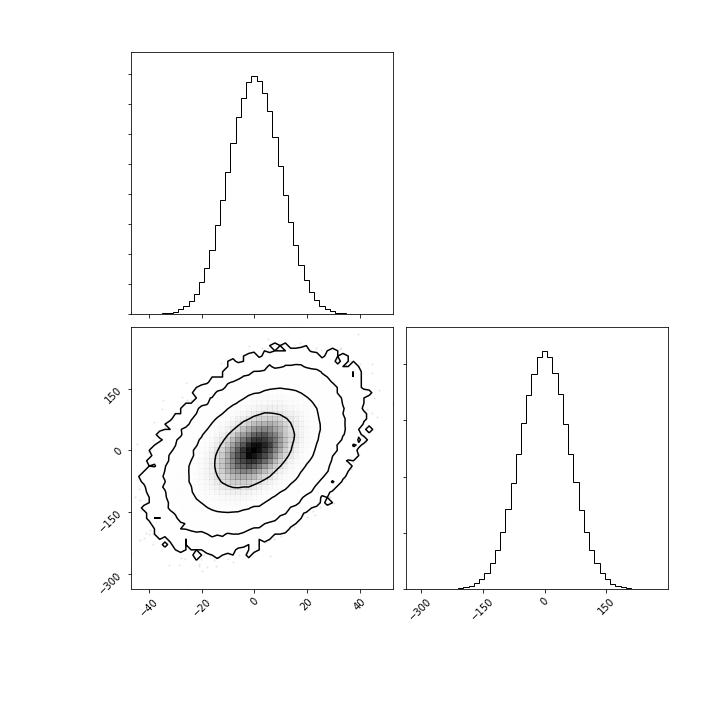 log version of the histogram · Issue #114 · dfm/corner py