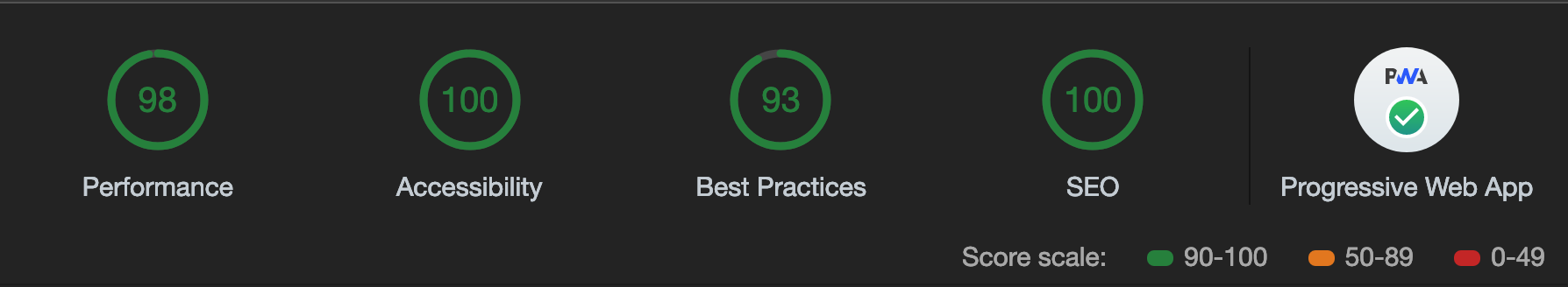 Lighthouse Scores: 98 (performance), 100 (accessibility), 93 (best practises), 100 (SEO), 12/12 (PWA)