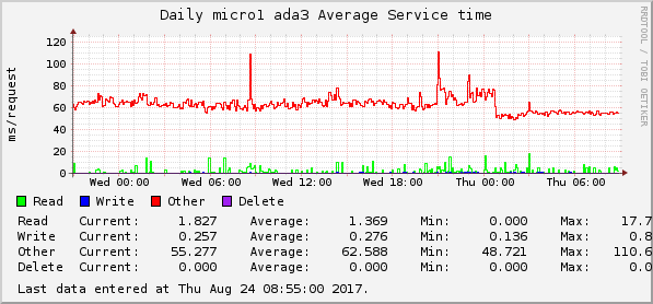 FreeBSD: Monitoring erase/trim activity for disks and ZFS