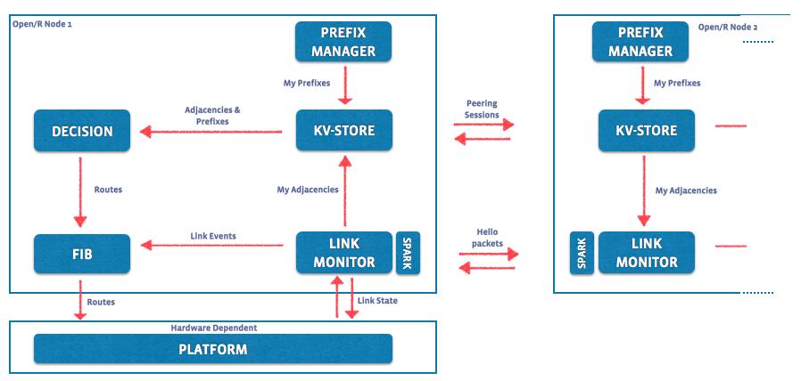 openr-module-interaction-flow