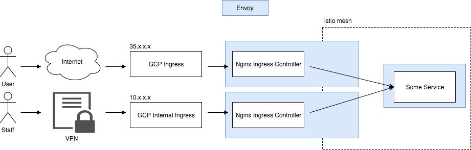 Envoy masking client IP · Issue #3059 · istio/istio · GitHub