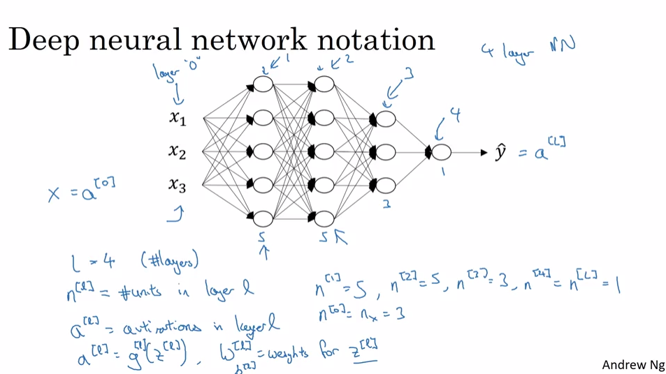 Screenshots for Course 1: Neural Networks and Deep Learning