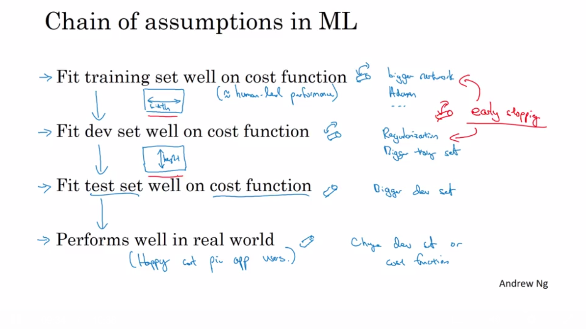 Screenshots for Course 3: Structuring Machine Learning Projects