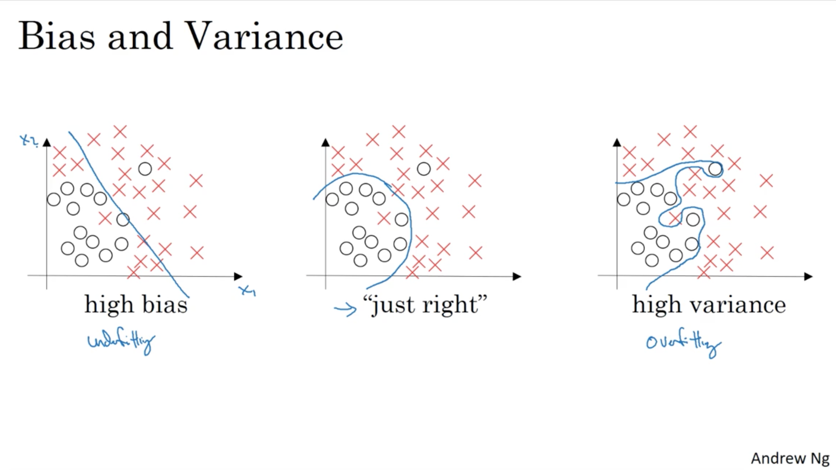 Screenshots for Course 2: Improving Deep Neural Networks