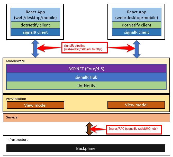 WebSocket server-side management · Issue #39 · dsuryd/dotNetify · GitHub