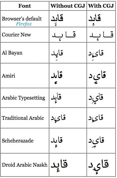 Arabic Hamza bellow with Kasra break fonts  · Issue #147 · w3c/alreq