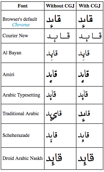 How To Connect Arabic Letters In Word Mac