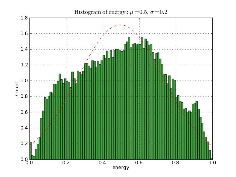 energy_histogram_50k