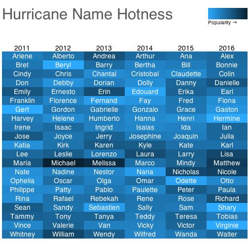 Hurricane Name Hotness Chart