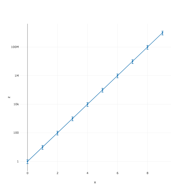 Error bars not scaled correctly in logarithmic 3D plots