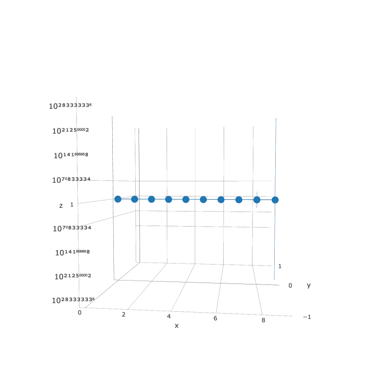 Error bars not scaled correctly in logarithmic 3D plots · Issue