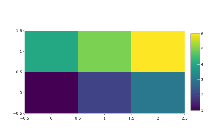 Cannot set colorscale in template for some trace types · Issue #3100
