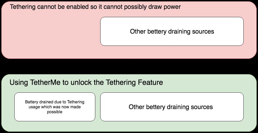 Understanding iOS Tweaks and Battery Draining – GeoSn0w